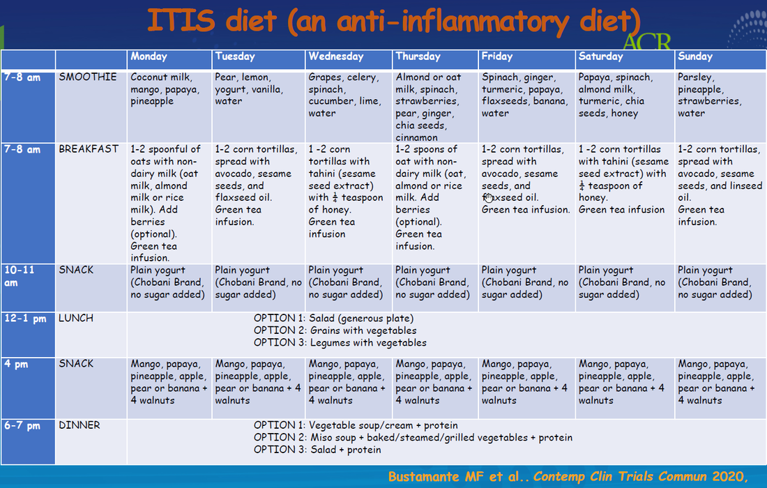 Anti-inflammatory diet daily example for lupus patients